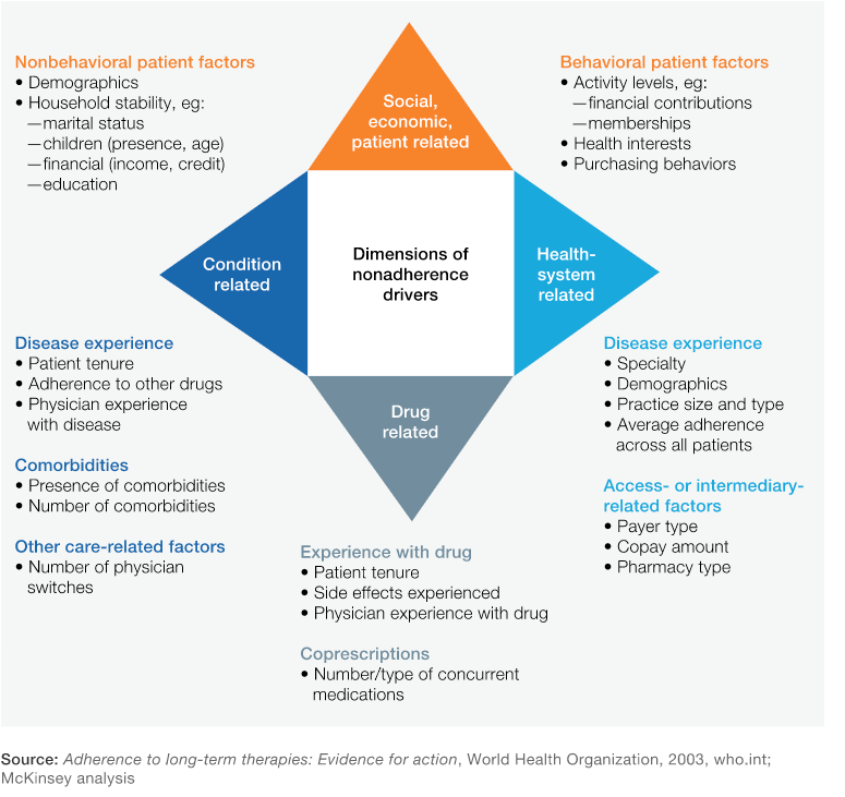 McKinsey adherence infographic