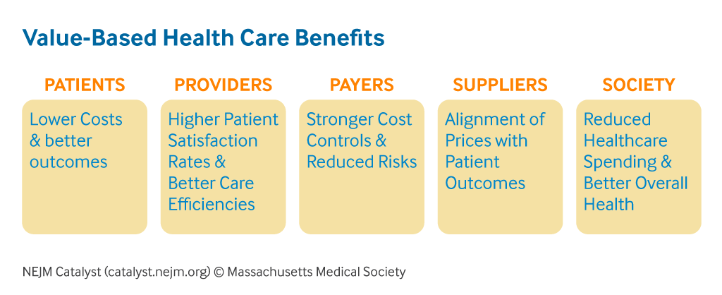 value- ased health care benefits