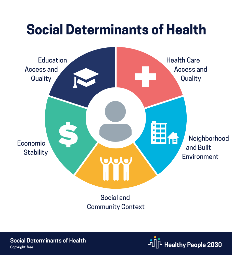 the social determinants of health (SDOH)